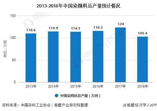 冰箱漏电2020年中国染颜料行业市场分析: