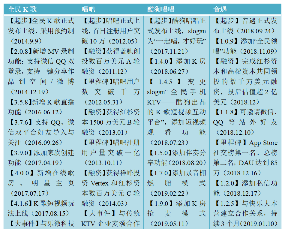 米科测评-ITMI社区-产物分析 | 全民K歌,居然也可以玩排位(4)