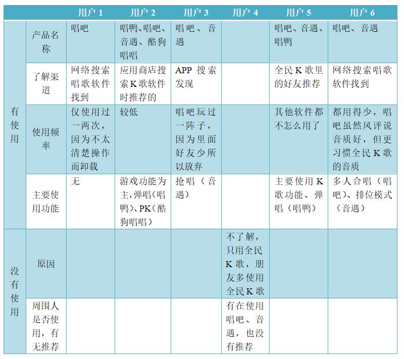 米科测评-ITMI社区-产物分析 | 全民K歌,居然也可以玩排位(27)