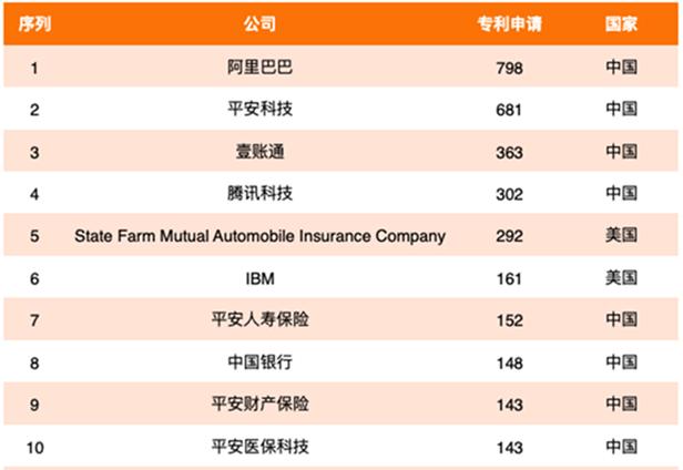全球金融科技专利百强发布,深圳系领跑