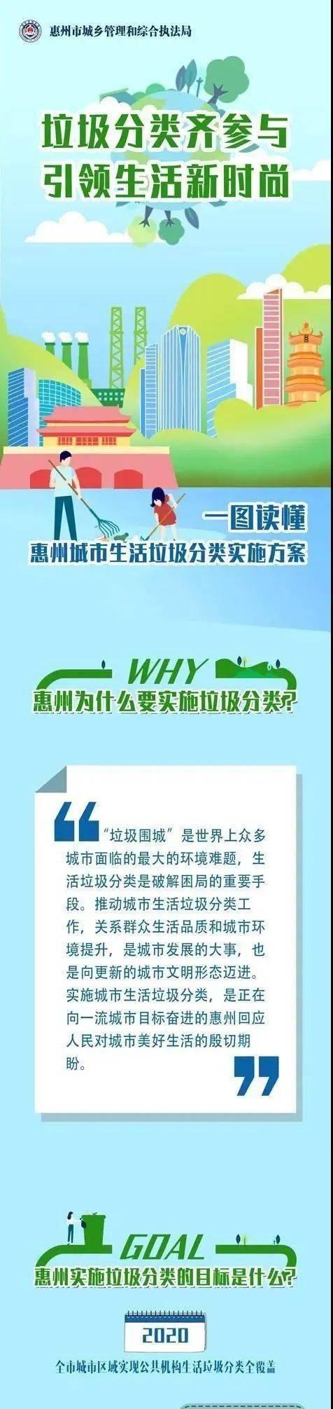 【今日关注】一图读懂惠州城市生活垃圾分类实施方案