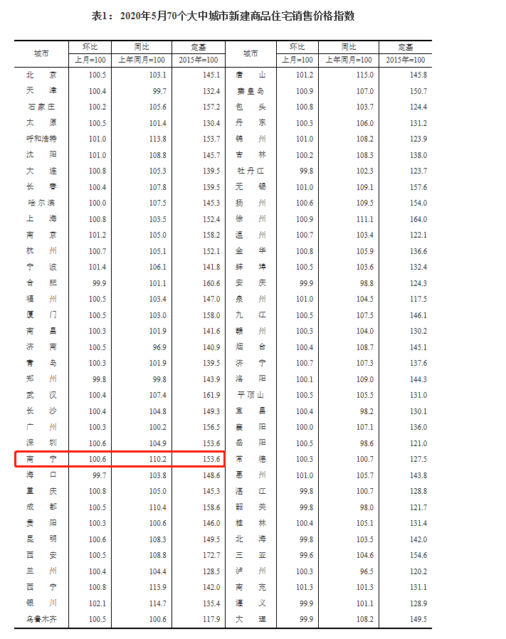 5月70城数据来了,房价略有上涨!