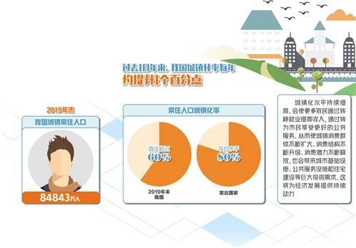 逾60%:城镇化仍有巨大潜力