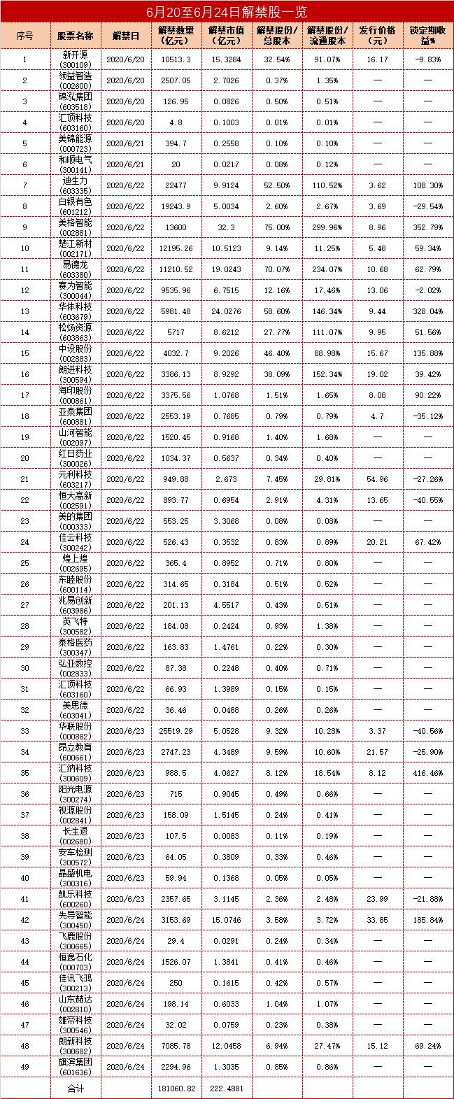 A股解禁:临近端午美格智能32.3亿解禁 汇纳科技以416.46%锁定期收益强势领跑