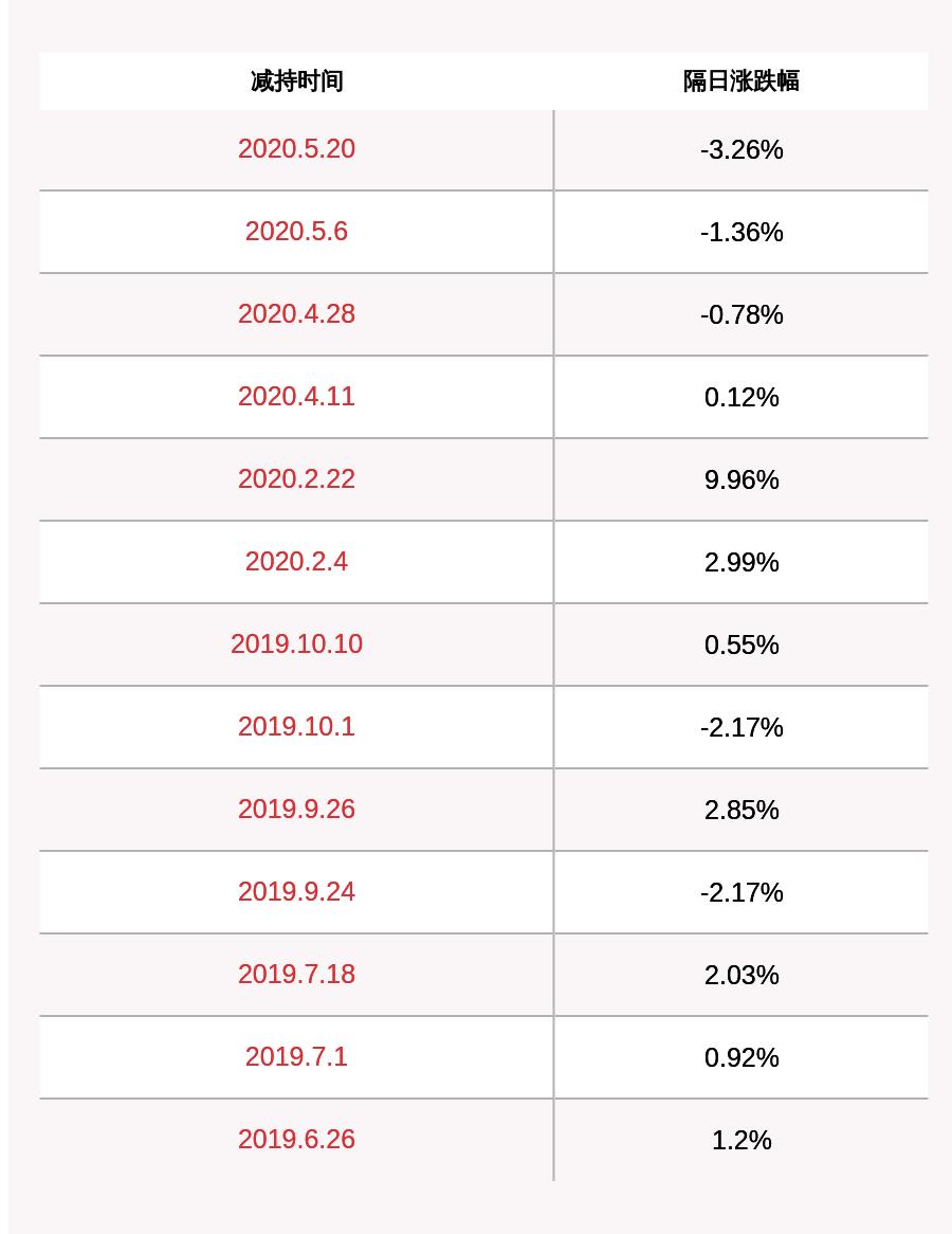 减持!新力金融:5%以上股东张敬红减持公司股份比例超过1%