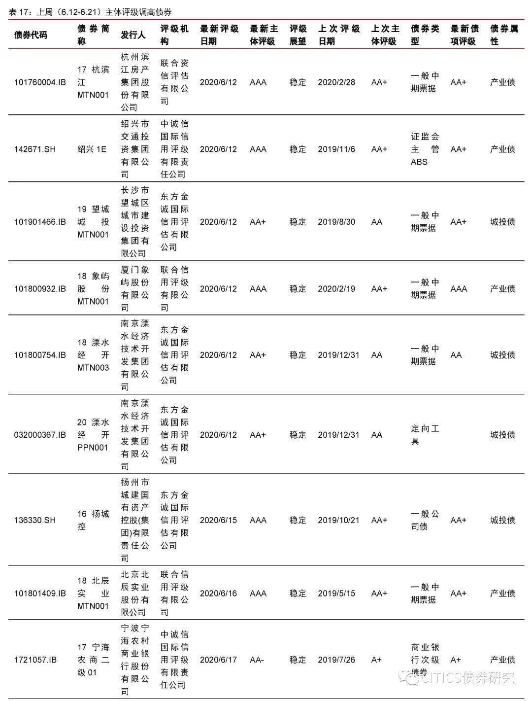 【信视角看债】牛熊切换信用发行定价迎来重估压力
