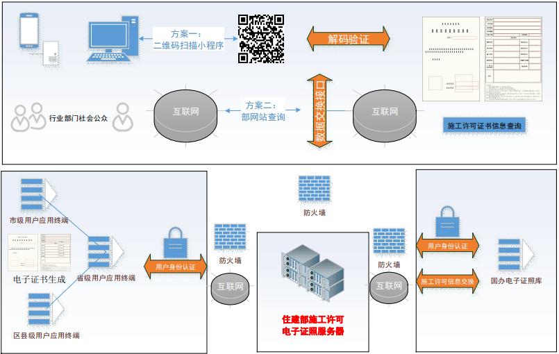 重磅!住建部:全国范围内全面实行施工许可电子证照,跨地区互联互通!
