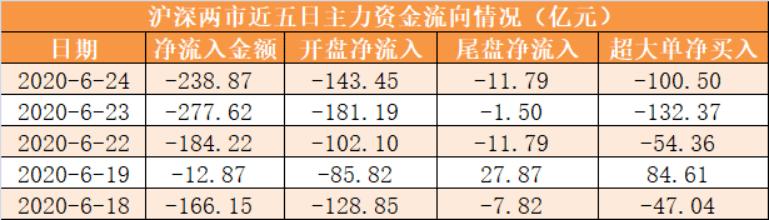 【24日资金路线图】主力资金净流出239亿元 龙虎榜机构抢筹10股