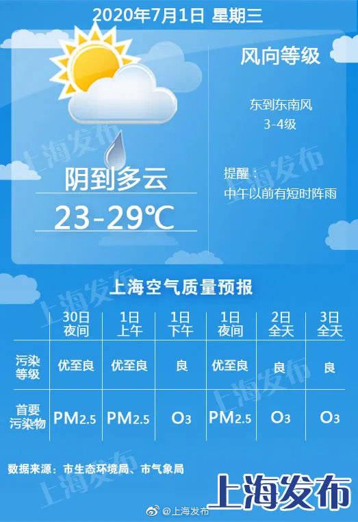 上海:明天有短时阵雨,周四和周日前后有两波明显降雨!