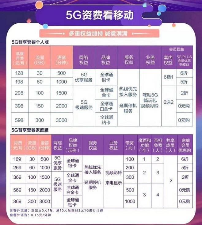 台湾首个5G套餐上市 起步价144元/24GB