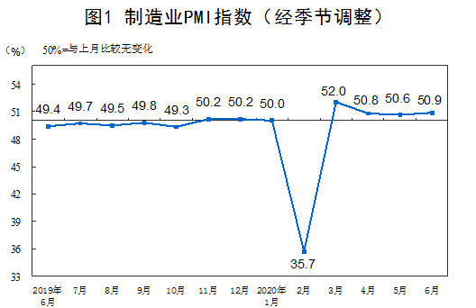 国家统计局:6月制造业PMI为50.9%,比上月上升0.3个百分点