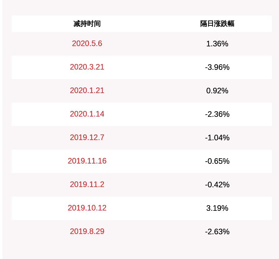 岭南股份:部分董事、高级管理人员累计完成减持约17.21万股