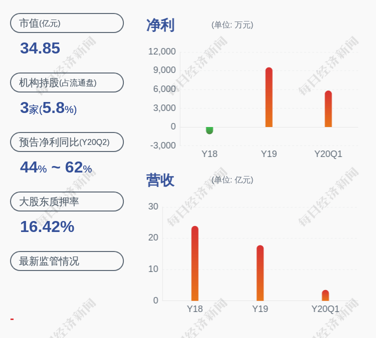 公司好消息!通达股份:预中标国家电网采购
