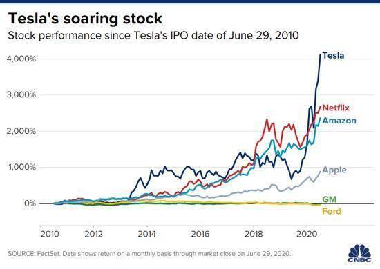 特斯拉股价创新高市值突破2000亿美元相当于5.5个通用汽车