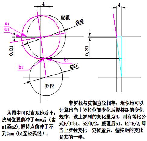 [技术]细纱牵伸工艺探讨(上) com中事件驱