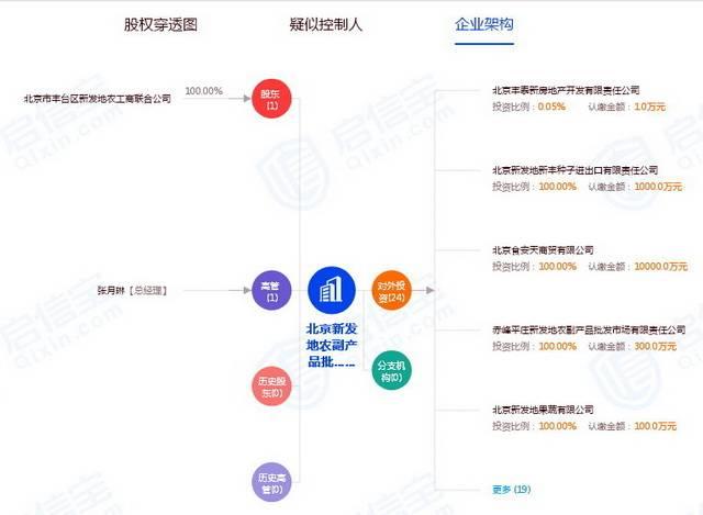 员工工服疫情下北京农产品供应变局:千