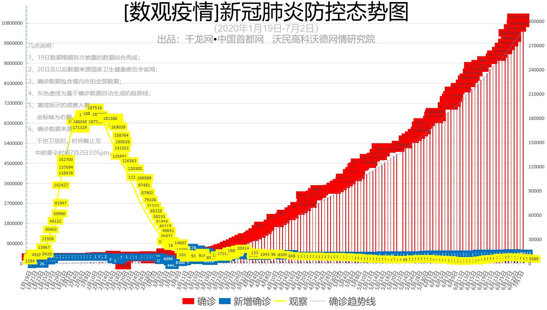 【数观疫情】7月2日全球确诊达1053万例 中国新增2例本土病例
