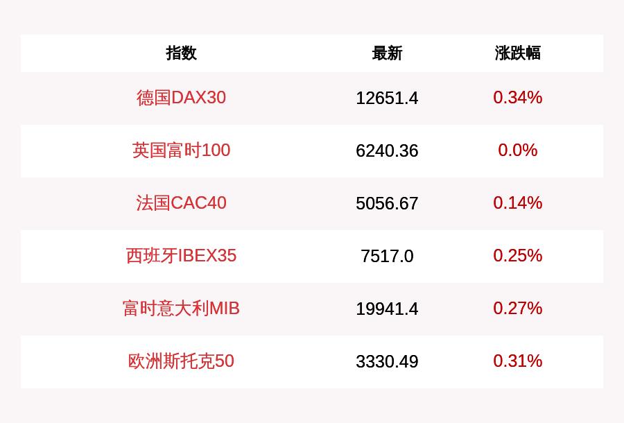 7月3日德国DAX30指数开盘上涨0.34%,英国富时100指数下跌0.0%