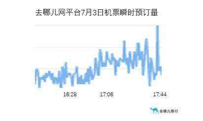 低风险地区出京无需核酸阴性证明 机票、火车票预订量涨超2倍