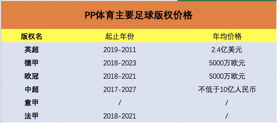 36氪独家 PP体育2019年会员收入近2.5亿,张近东要求免费直播中超