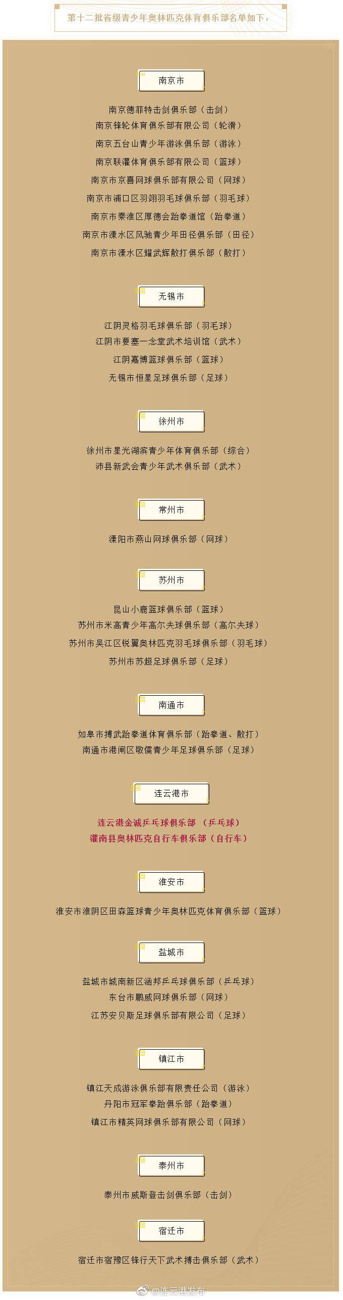 连云港市新增两家省级体育俱乐部