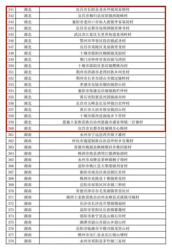 第二批全国乡村旅游重点村名单公示 荆门这个村入选