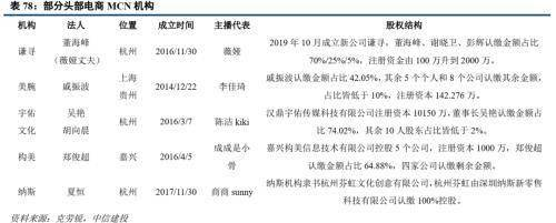 怎么做淘客:原标题:中信建投证券:2020年直播电商规模有望接近万亿 投稿 第49张