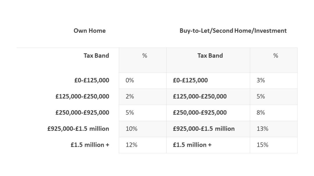 英国购房利好|英国房产印花税限期减免
