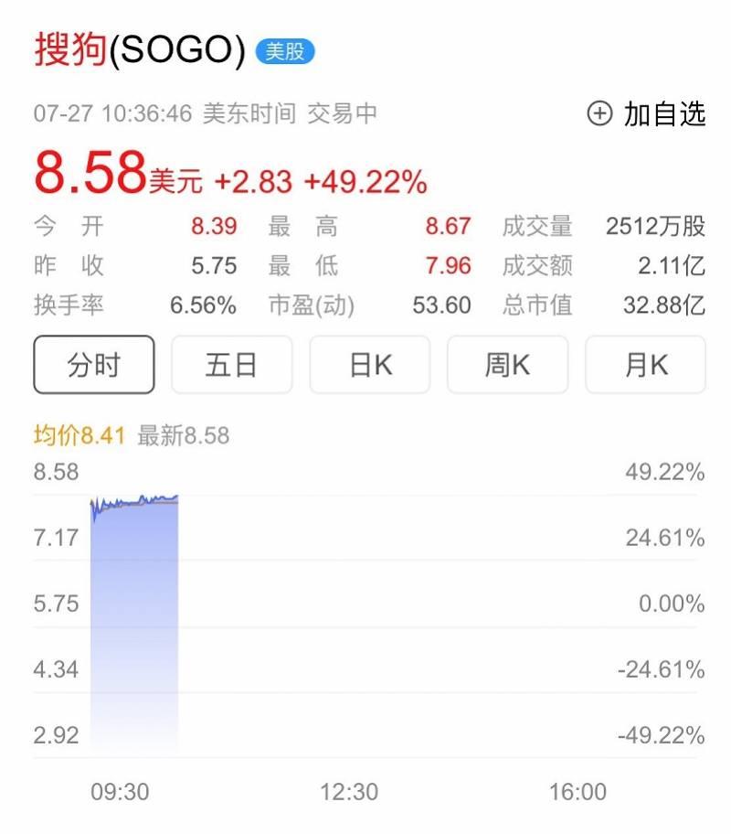 腾讯拟全资收购搜狗,总金额或达147亿!搜狗股价大涨近50%