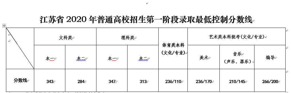 江苏2020年高考录取_重磅消息!2021年江苏高考和录取实施方案出炉!