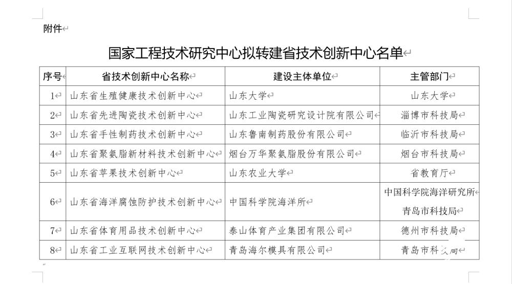 山东拟再批准筹建8家省技术创新中心涉及这些领域