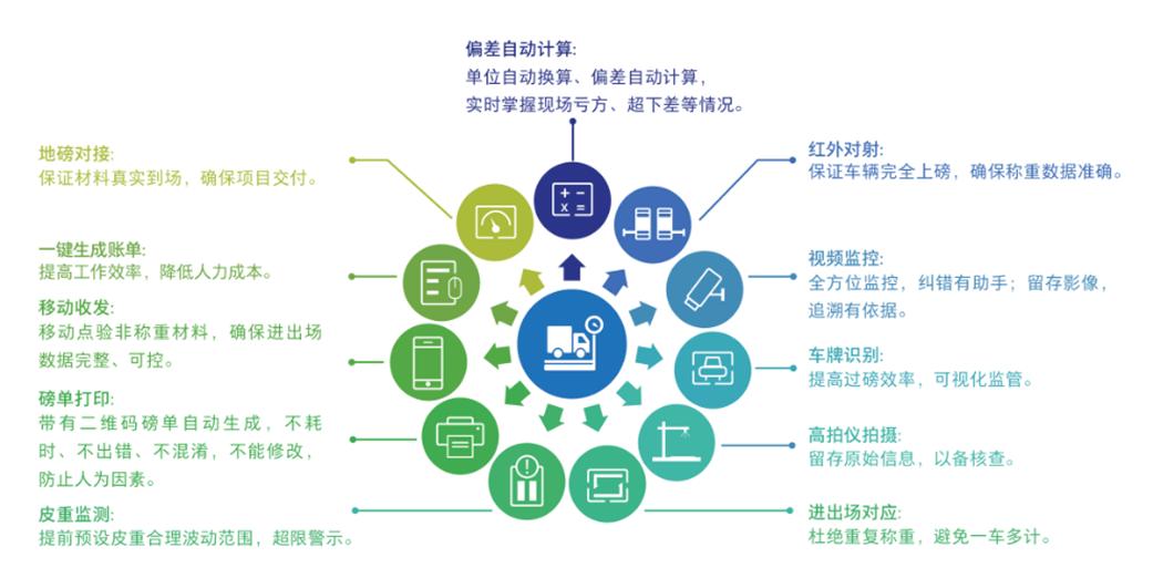 【e星体育】 数字项目【广联达智能物料验收系统】(图2)