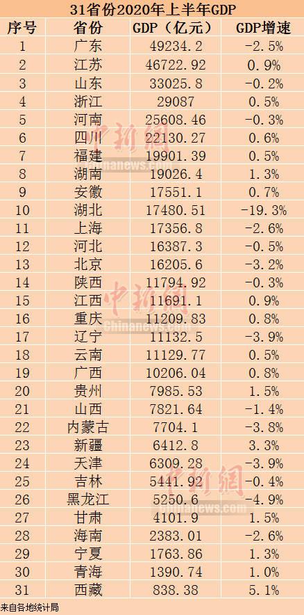 黄岩2020上半年gdp_唐山排名28 2020上半年中国GDP百强榜出炉