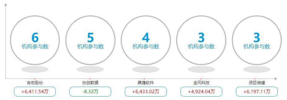 <b>巴里坤政府网龙虎榜:孙哥6.2亿重仓加码 赵老哥减仓被瞬间接盘</b>