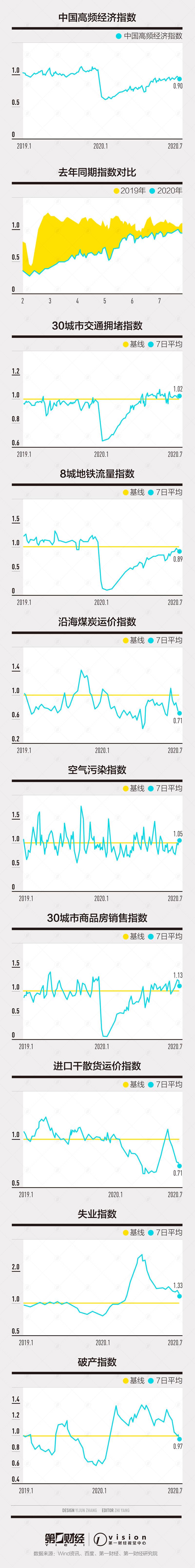 指數小幅下降,外需表現不佳|第一財經中國高頻經濟活動指數|