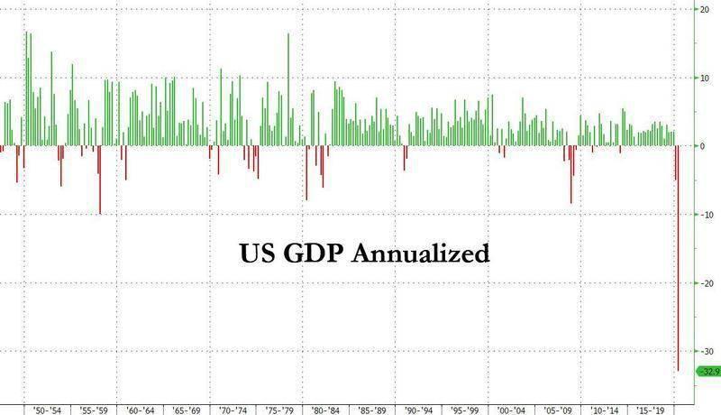 比大萧条还糟糕!美国二季度GDP萎缩32.9%、创史上最大降幅 市场恐惧的报告出炉了……