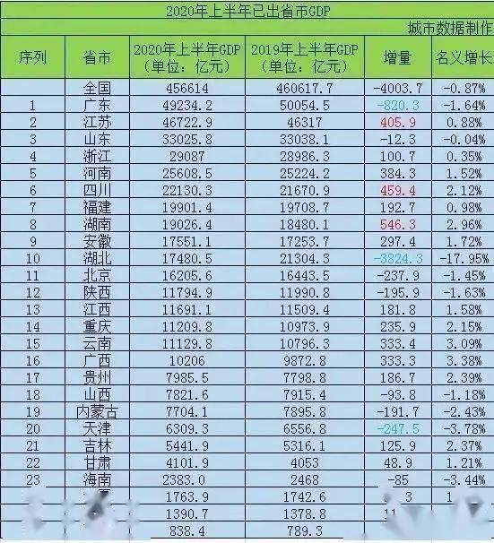 赣州经济总量排名_赣州经济开发区唐江镇