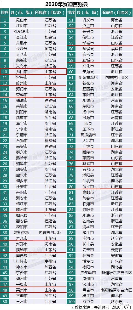 国内gdp排名_中国各省gdp排名图片