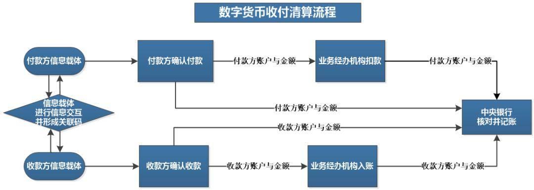 王永利:央行数字货币应尽可能替