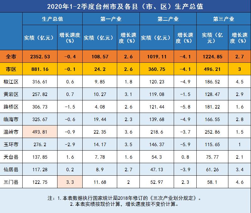 2020浙江各县区gdp_2020浙江美术二模题