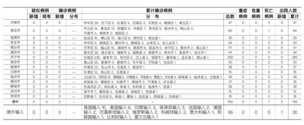 济南报告境外输入无症状感染者1例