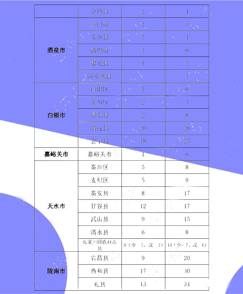 巴彦淖尔市2020年人口数量_人口普查(3)
