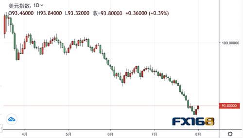 【机构评论】凯投宏观:为什么说美元会长期趋弱?