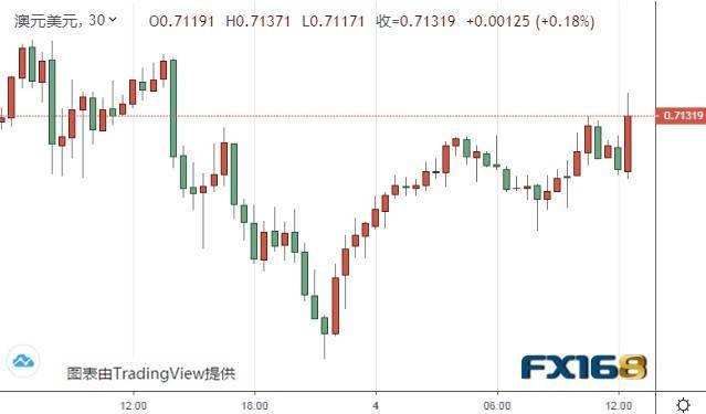 澳洲联储如期按兵不动 澳元/美元刷新日内高点