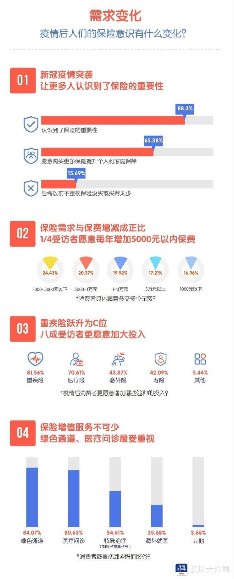 深圳市民疫情后保险需求显著提升,8成受访者愿意增加重疾险配置