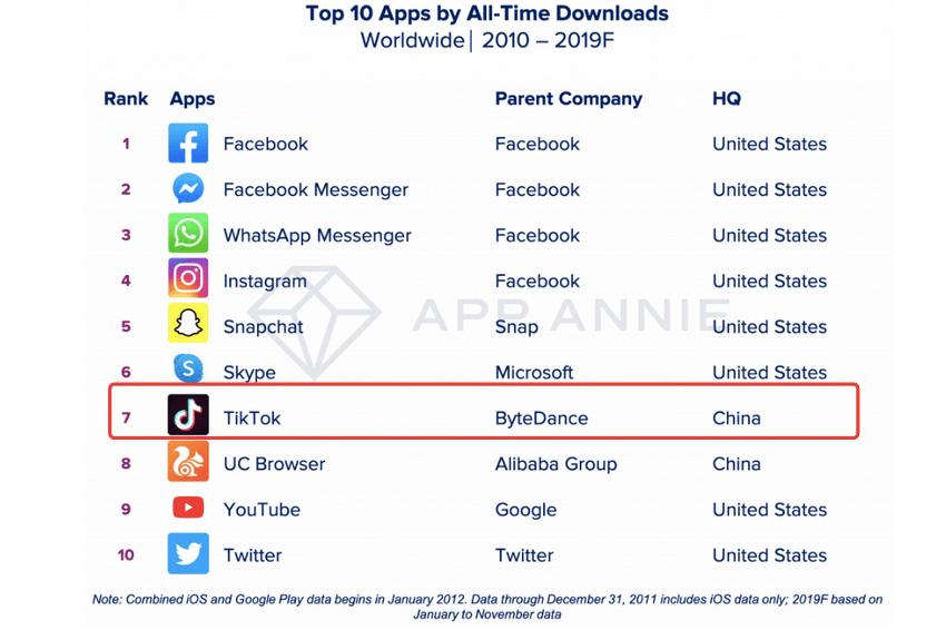 """""""抄袭""""产品,诽谤攻击,为了针对TikTok,Facebook都做了什么?"""