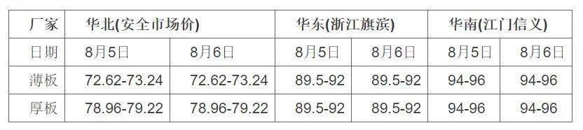 k5电竞官网:原片价格持续上涨 整体产销量不错