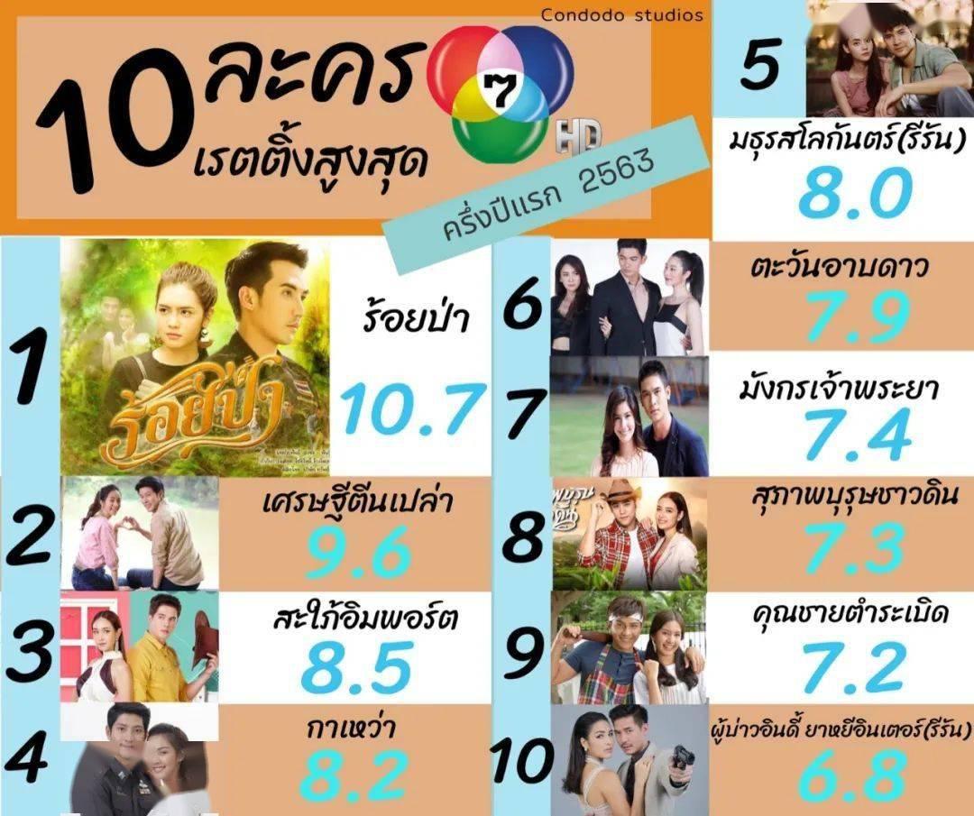 泰国电视剧排行_2021泰国最具人气同志剧男演员排行榜:带你认识当红的泰剧偶像们