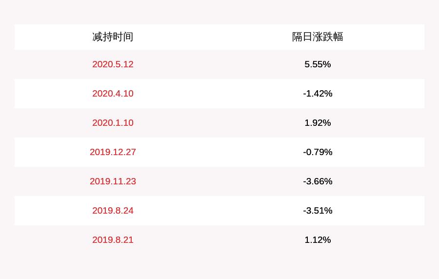 田字科技:降价计划到期 婺源汇金减持了