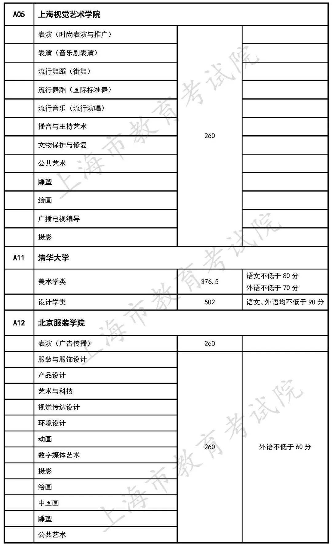 在沪招生的独立设置艺术类本科院校自行划定录取分数线公布